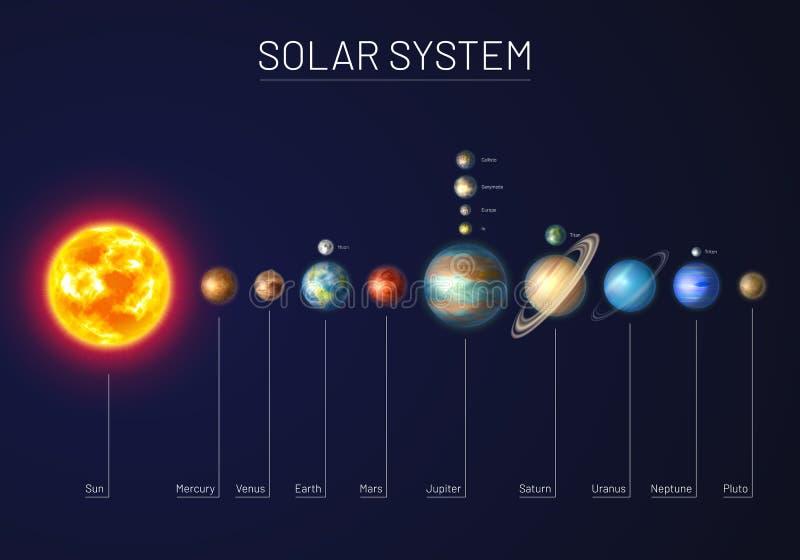 Kolorowy układ słoneczny z dziewięcioma planetami royalty ilustracja