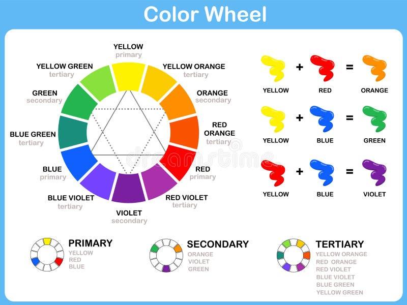 Koloru koła Worksheet - Czerwony Błękitny Żółty kolor: dla dzieciaków ilustracja wektor