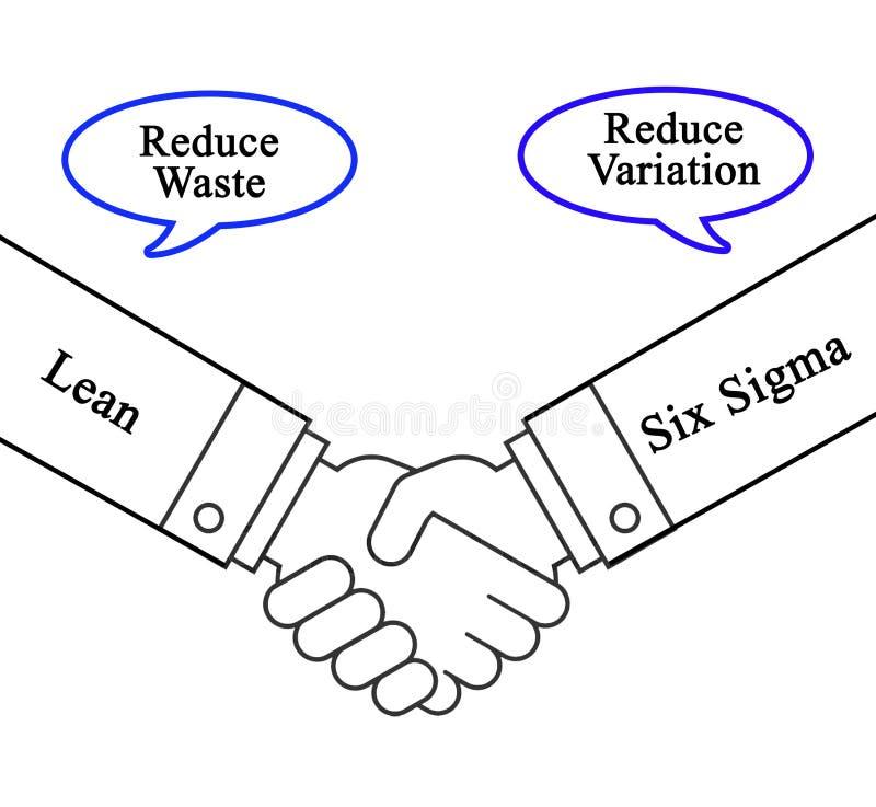 Kombination lutar och sex Sigma royaltyfri illustrationer