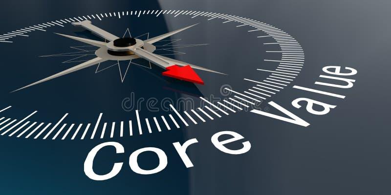 Kompas met het woord van de kernwaarde stock illustratie