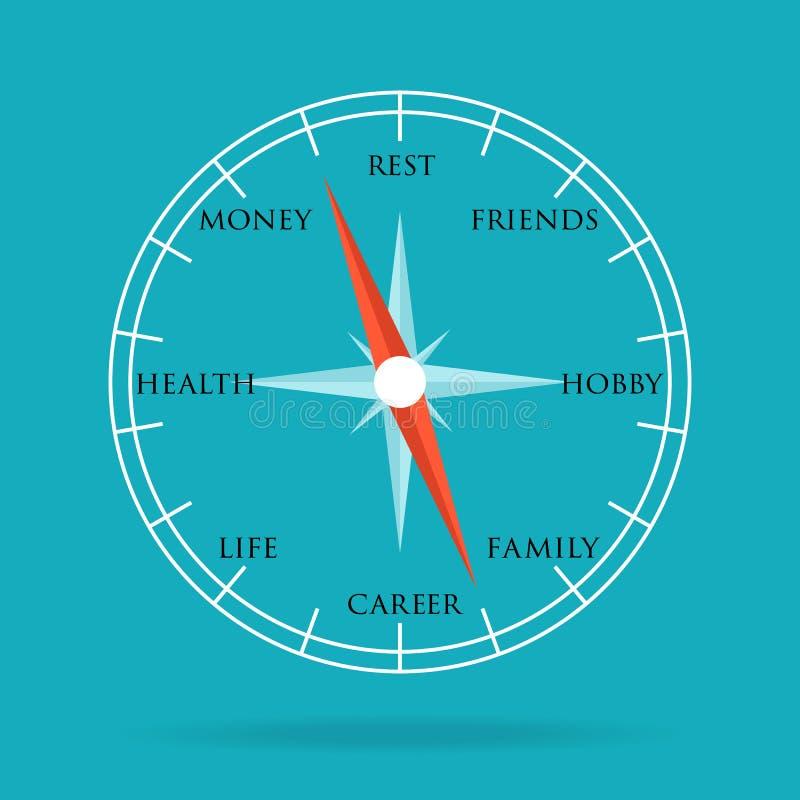 Kompas z głównym poczęciem nasz życie ilustracja wektor
