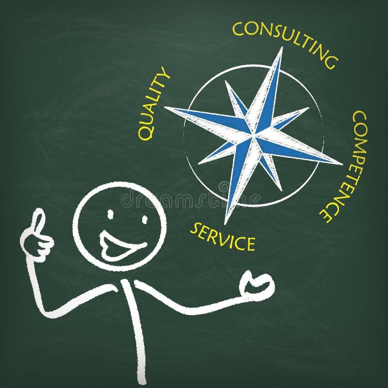 Kompass för svart tavlaStickman konsulterande begrepp stock illustrationer