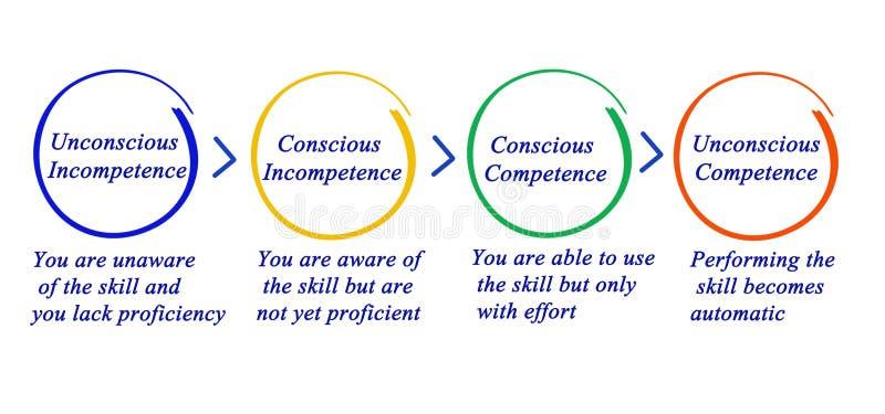Kompetencja i niekompetencja royalty ilustracja