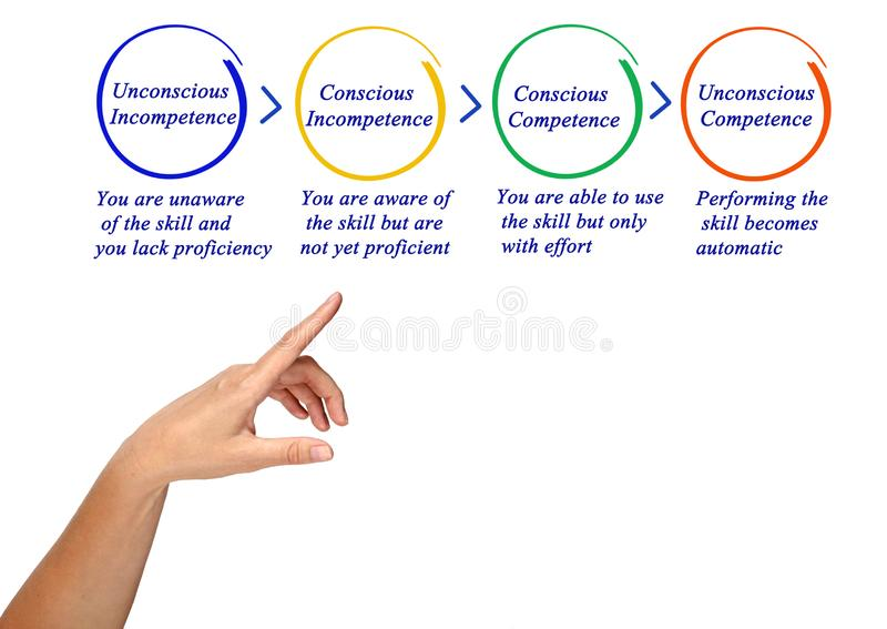 Kompetencja i niekompetencja obraz stock