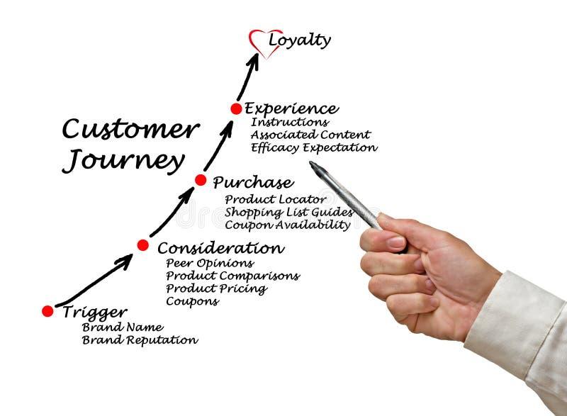 Komponenten der Kunden-Reise stockbilder