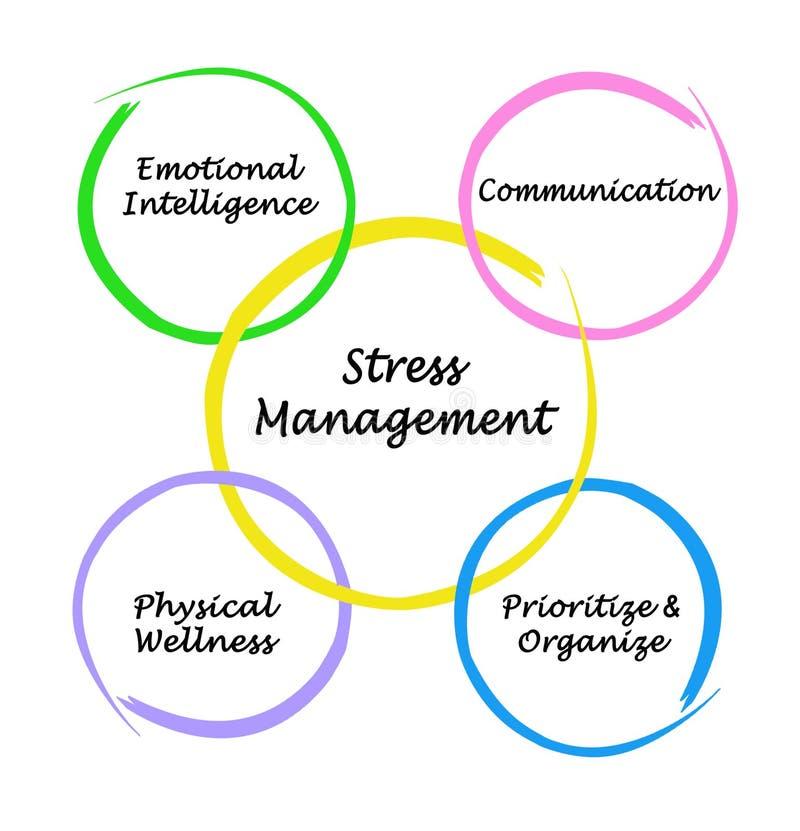 Komponenten der Stressbewältigung lizenzfreie abbildung