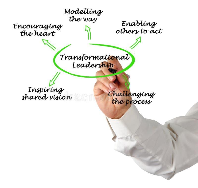 Komponenten der Transformationsführung lizenzfreies stockfoto