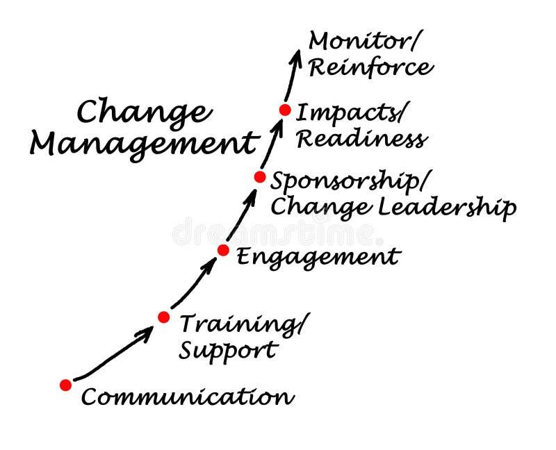 Komponenten des ?nderungs-Managements lizenzfreie abbildung