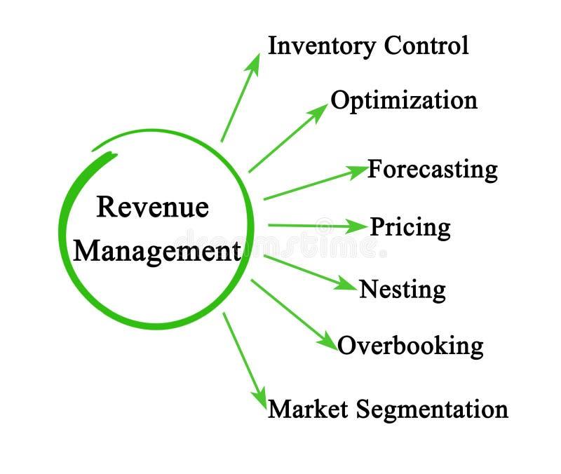 Komponenten des Einkommens-Managements lizenzfreie abbildung