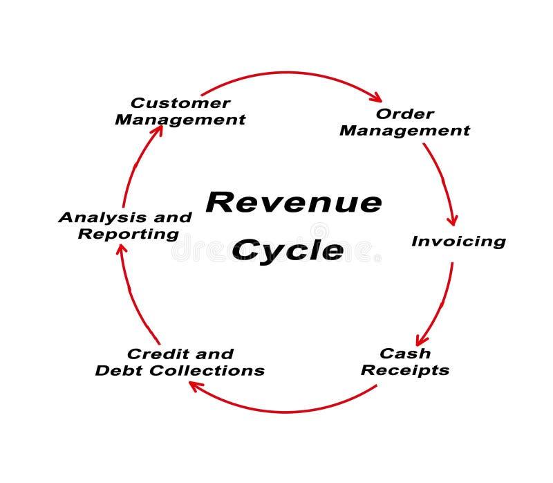 Komponenten des Einkommens-Zyklus stock abbildung