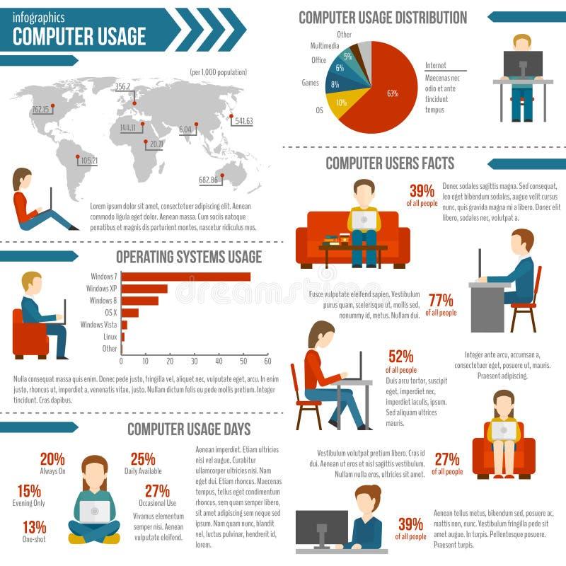 Komputerowy użycie Infographic royalty ilustracja