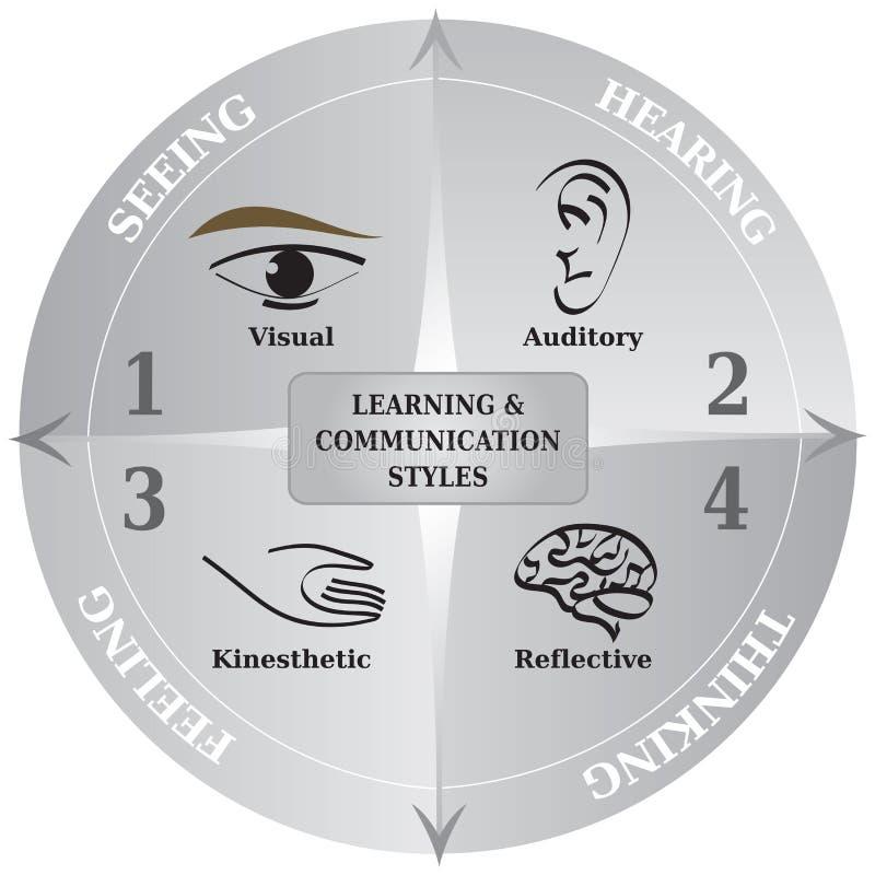 4 komunikacja stylów Uczy się diagram NLP - życia trenowanie - royalty ilustracja