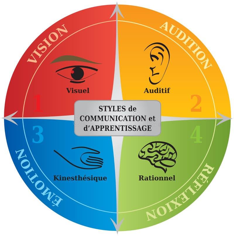 4 komunikacja stylów Uczy się diagram NLP - Francuski język - życia trenowanie - royalty ilustracja