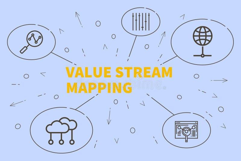 Konceptualna biznesowa ilustracja z słowo wartości strumienia mapą ilustracji