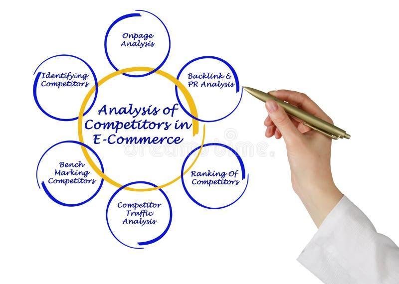 Konkurrenten im E-Commerce stockbilder