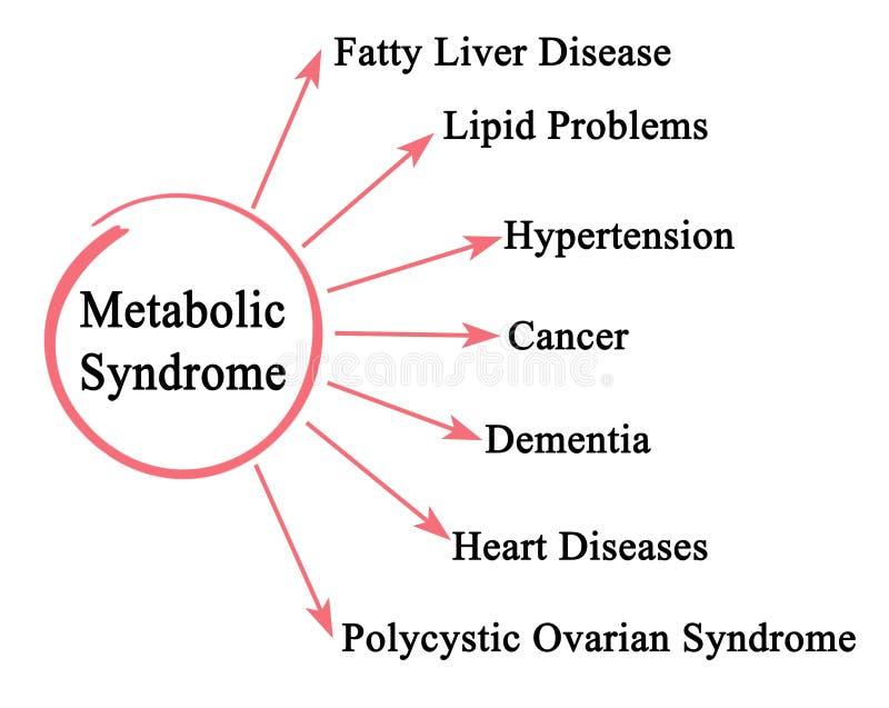 Konsekwencje Metaboliczny syndrom ilustracja wektor
