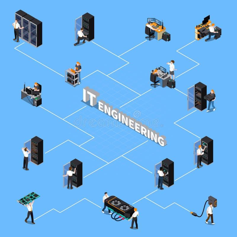 IT Konstruuje Isometric Flowchart ilustracja wektor