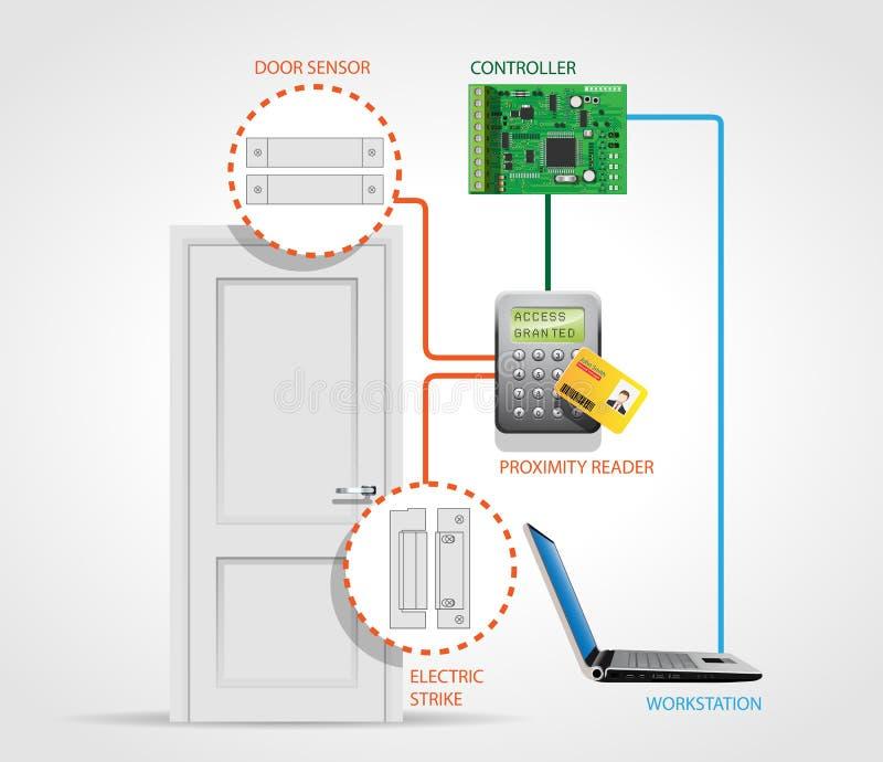 Kontrola dostępu - drzwi 3 royalty ilustracja