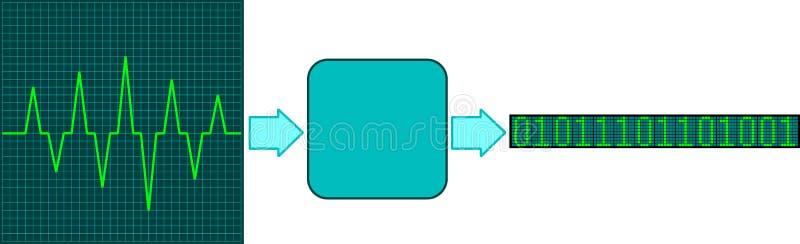 Konvertierung des Signals lizenzfreie abbildung
