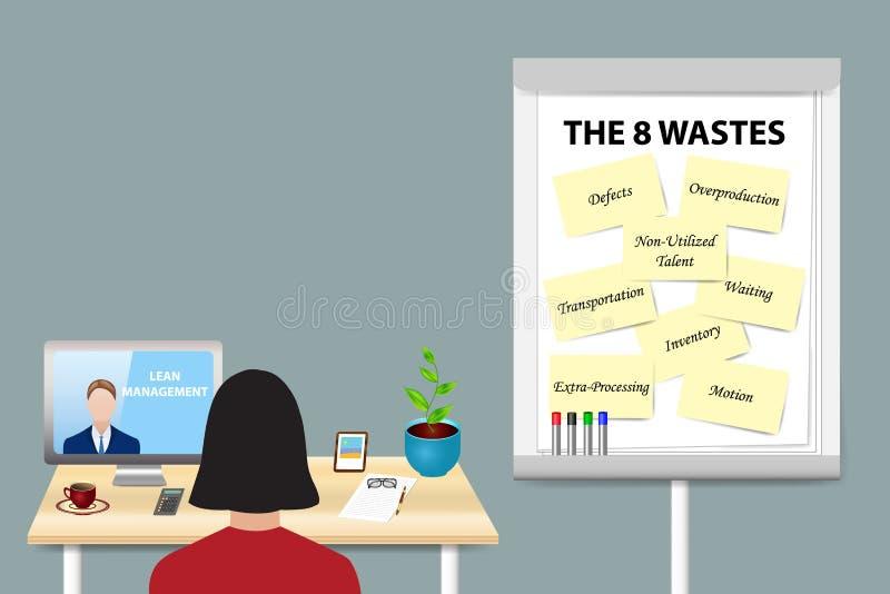 Konzept-Vektor des acht Abfall-schlanken Managements stock abbildung