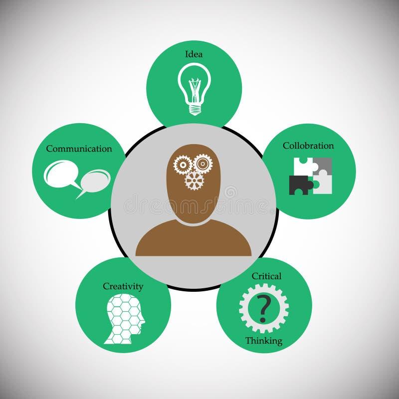 Konzept von menschlichen denkenden Fähigkeiten lizenzfreie abbildung