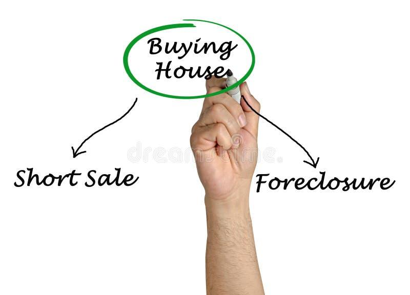 Koop goedkoop thuis stock afbeelding