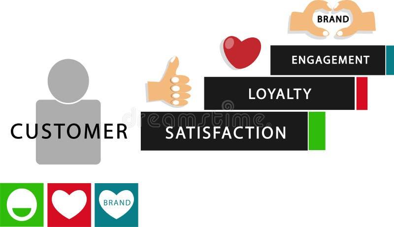 Koppling för lojalitet för tillfredsställelse för Infographic kunderfarenhet vektor illustrationer
