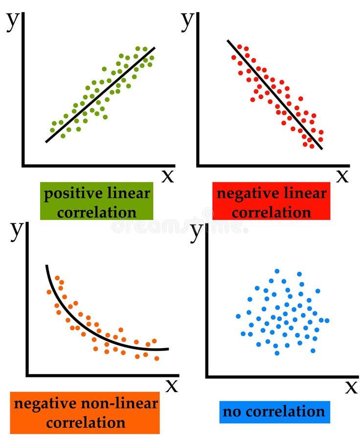 Korrelation vektor illustrationer