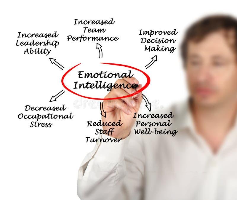 Korzyści Emocjonalna inteligencja obraz royalty free