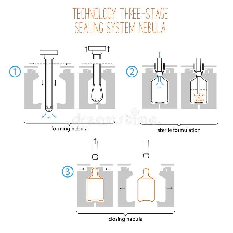 Korzyści i sposoby użycie plastikowe ampułki Infographics ilustracji
