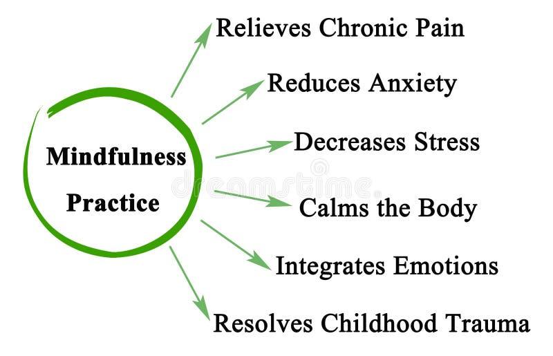 Korzyści Mindfulness praktyka ilustracja wektor
