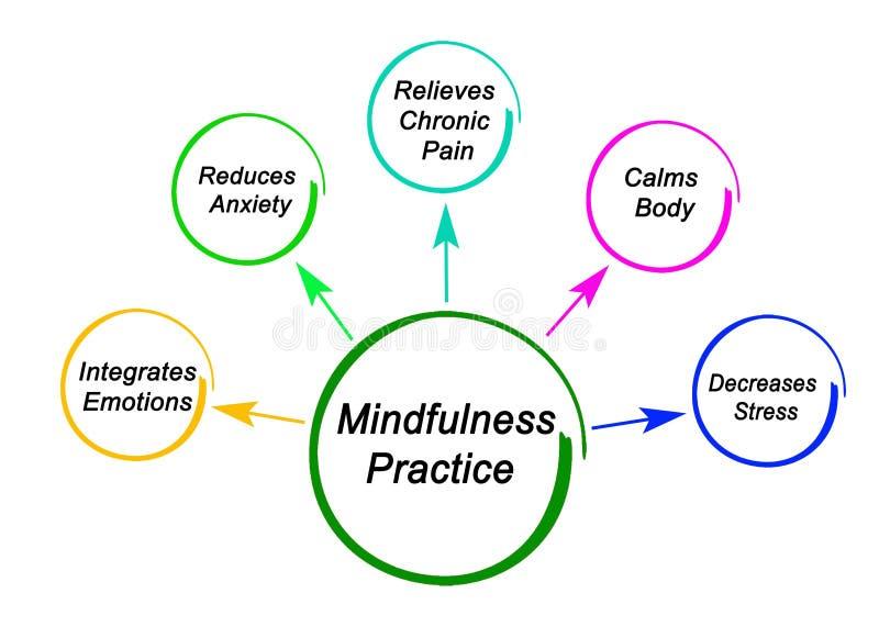 Korzyści Mindfulness praktyka royalty ilustracja