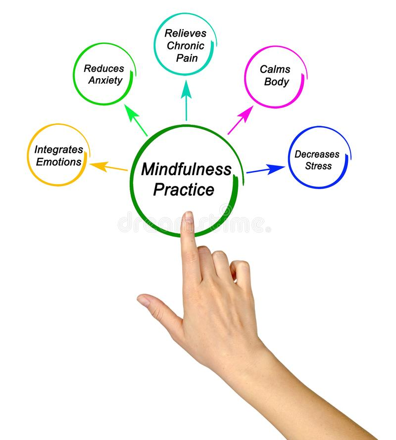 Korzy?ci Mindfulness praktyka ilustracji