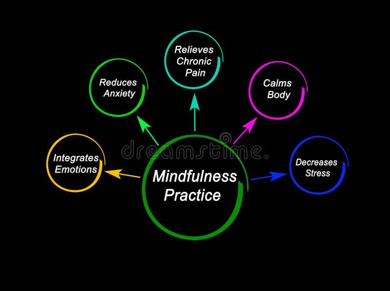 Korzy?ci Mindfulness praktyka ilustracja wektor