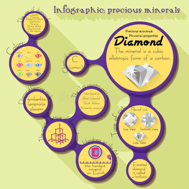 Kostbare mineralen, Diamant - informatie infographic over gemstenen royalty-vrije illustratie