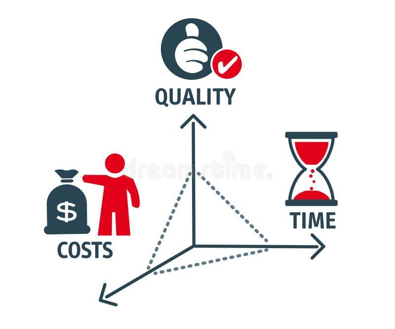 Kosten-batenanalyse stock illustratie
