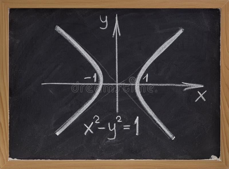 koszowy blackboard hyperbola zdjęcie stock