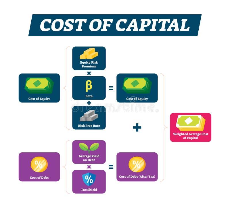 Koszt kapitału wektoru ilustracja Podstawowy oszczędnościowy wyjaśnienie plan royalty ilustracja