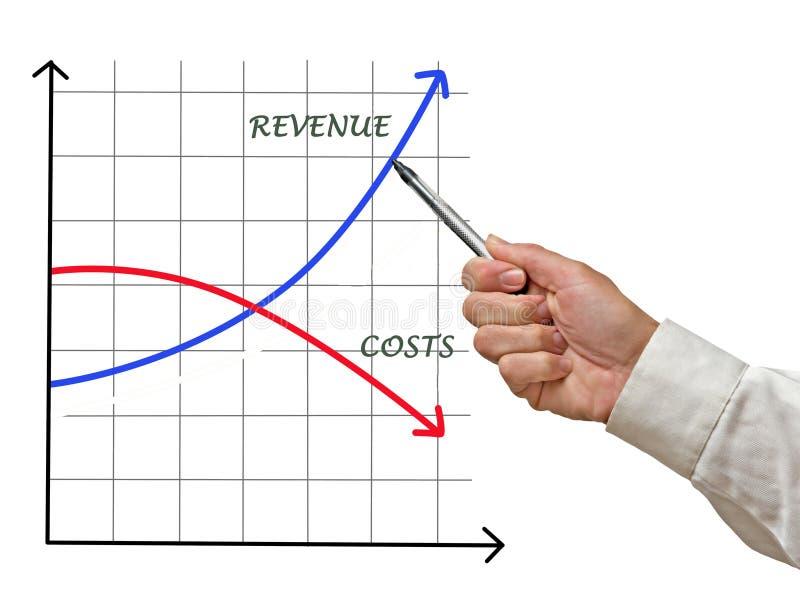 Koszty i dochód obraz stock
