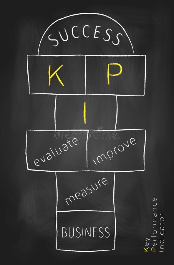 KPI ως hopscotch παιχνίδι διανυσματική απεικόνιση