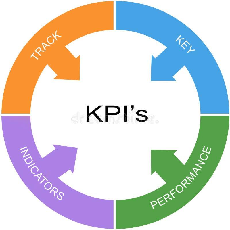 KPI begrepp för ordcirkel royaltyfri illustrationer