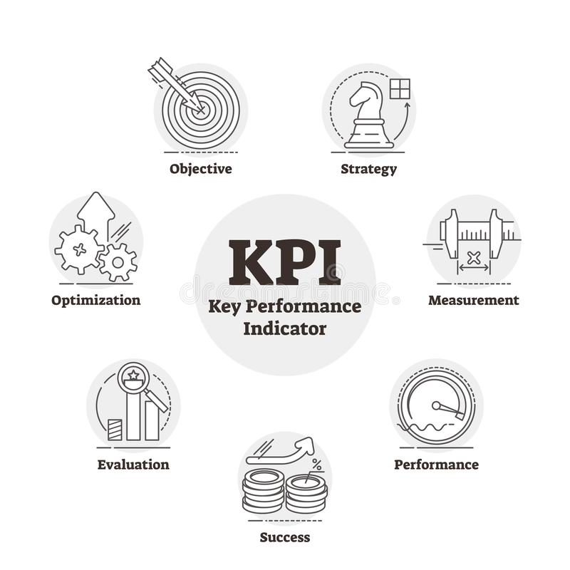 KPI or key performance indicator outlined measurement vector illustration. stock illustration