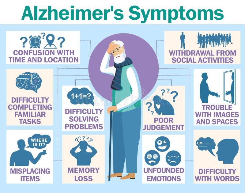 Krankheitsüberträger Alzheimer s infographic über Zeichen und Symptome vektor abbildung