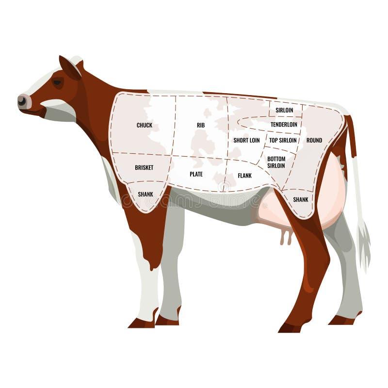 Kras lapje vleesdelen, slachtvee in geïsoleerd die afdelingenpictogram wordt gescheiden stock illustratie