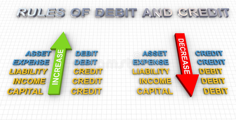 krediteringsdebiteringregler vektor illustrationer