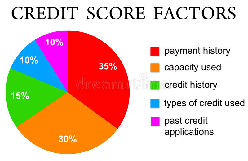 kredytowy wynik ilustracji