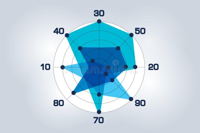 Kreisradar, Bereichsdiagramm, Diagramm Flaches Design lizenzfreie abbildung