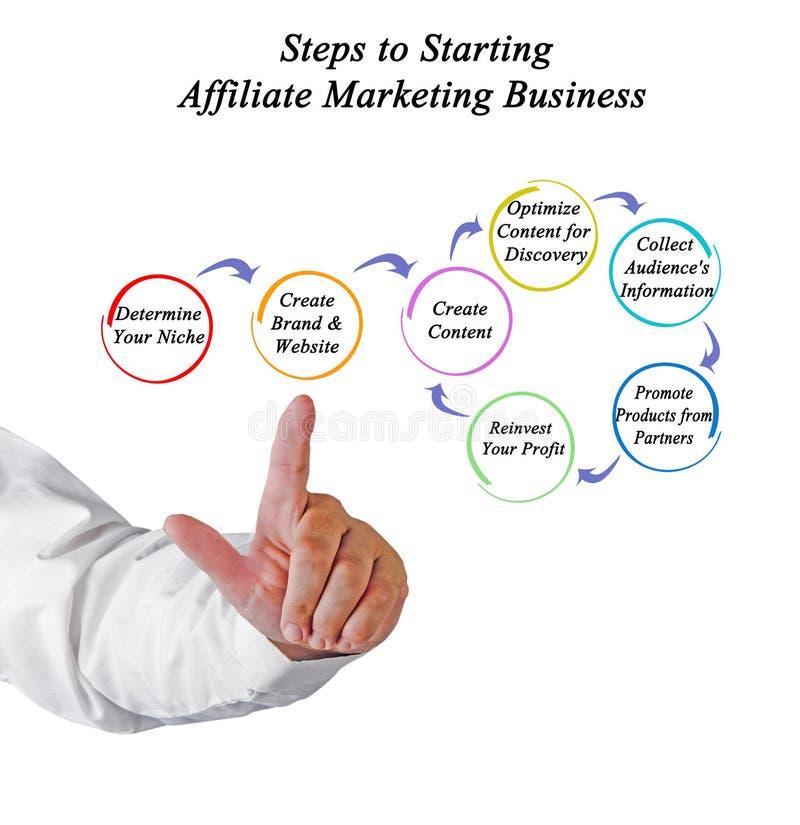 Krok Zaczynać filia Marketingowego biznes zdjęcie stock
