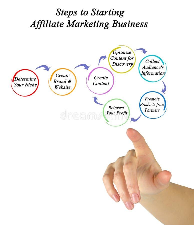 Krok Zaczynać filia Marketingowego biznes obraz royalty free