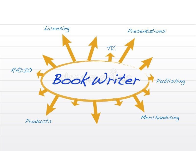 Książkowa pisarza diagrama i modela ilustracja ilustracja wektor